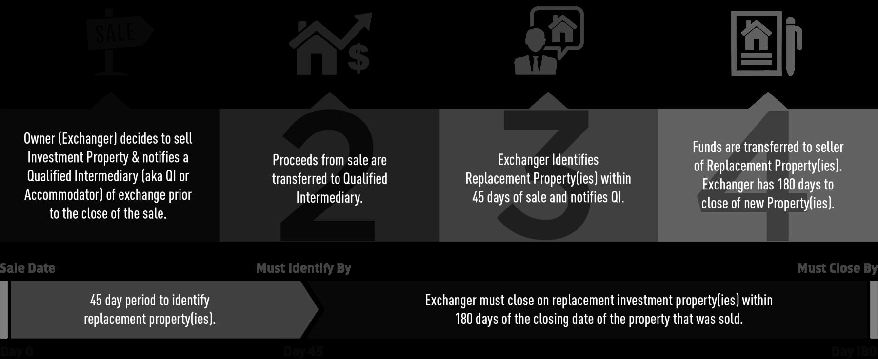 1031 Exchange Rules - aufgeschobener Steuerumtausch