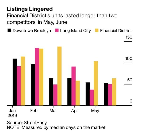 Finanziell in Schwierigkeiten geratene Wohnungen zu verkaufen