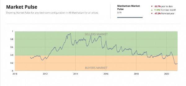 NYC Markt-Impuls