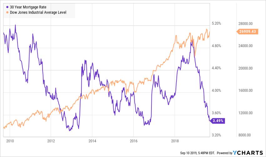 US-Hypothekenzinsen nahe historischem Tiefstand